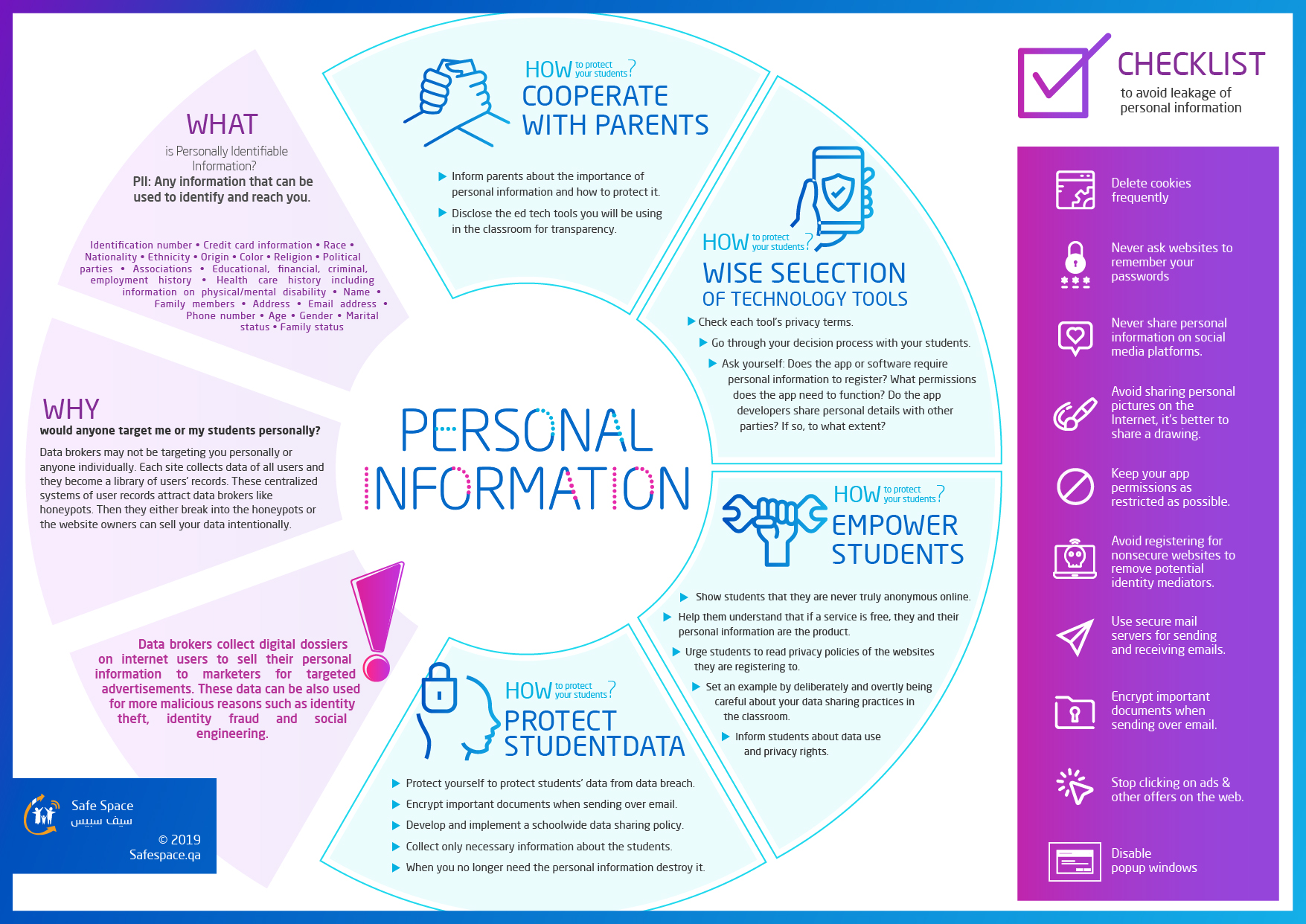 Protect Your Students Personal Information Safespace